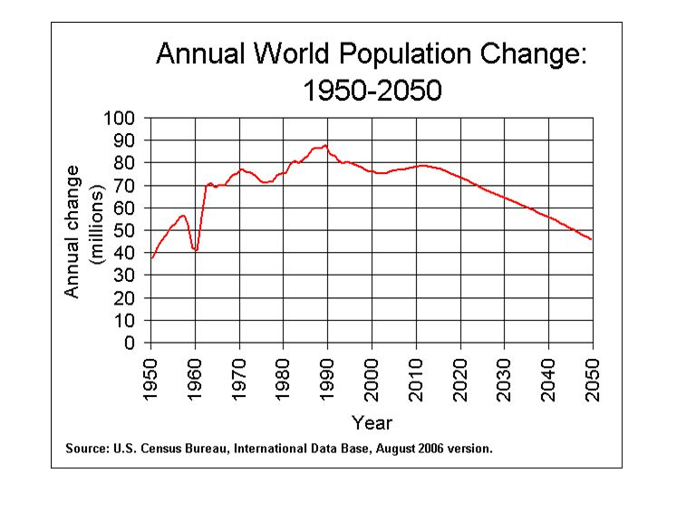 World Now Adding 80 Million People/Yr Census Bureau has historically underpredicted Population Growth – or will this decline be because of environmental meltdown?