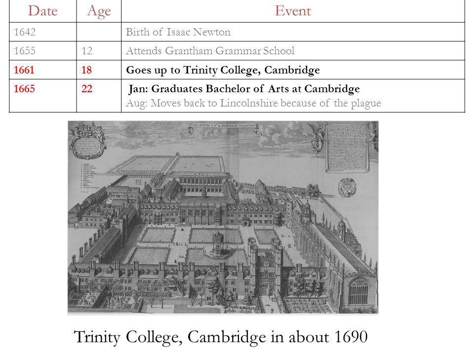 DateAgeEvent 1642Birth of Isaac Newton 165512Attends Grantham Grammar School 166118Goes up to Trinity College, Cambridge 166522 Jan: Graduates Bachelor of Arts at Cambridge Aug: Moves back to Lincolnshire because of the plague Trinity College, Cambridge in about 1690