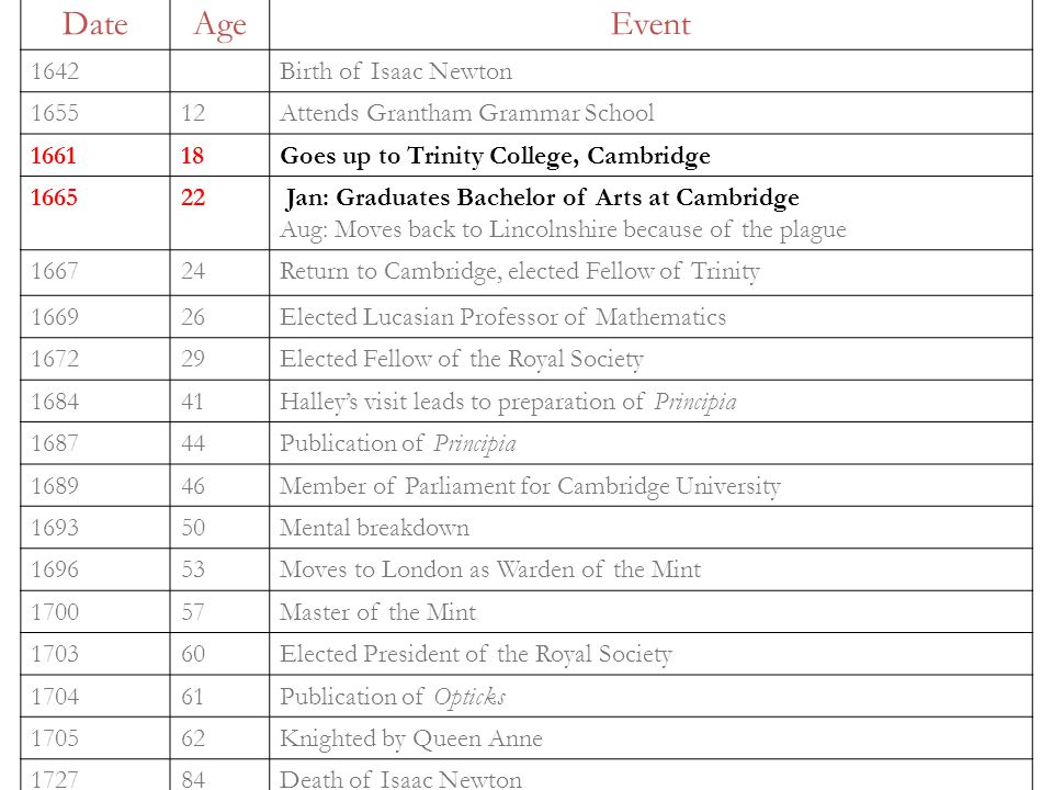 DateAgeEvent 1642Birth of Isaac Newton 165512Attends Grantham Grammar School 166118Goes up to Trinity College, Cambridge 166522 Jan: Graduates Bachelor of Arts at Cambridge Aug: Moves back to Lincolnshire because of the plague 166724Return to Cambridge, elected Fellow of Trinity 166926Elected Lucasian Professor of Mathematics 167229Elected Fellow of the Royal Society 168441Halley's visit leads to preparation of Principia 168744Publication of Principia 168946Member of Parliament for Cambridge University 169350Mental breakdown 169653Moves to London as Warden of the Mint 170057Master of the Mint 170360Elected President of the Royal Society 170461Publication of Opticks 170562Knighted by Queen Anne 172784Death of Isaac Newton