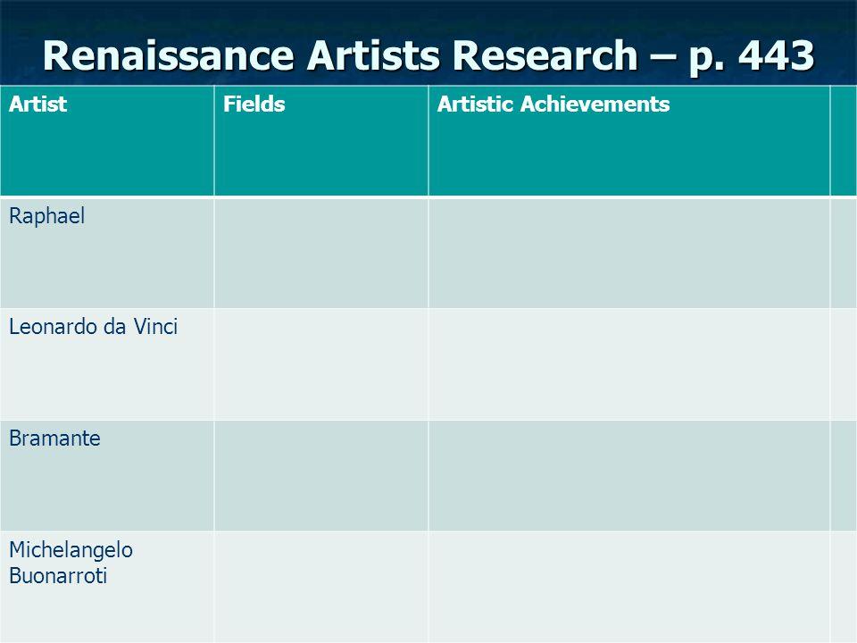 Renaissance Artists Research – p. 443 ArtistFieldsArtistic Achievements Raphael Leonardo da Vinci Bramante Michelangelo Buonarroti