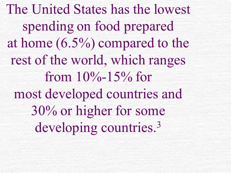 The United States has the lowest spending on food prepared at home (6.5%) compared to the rest of the world, which ranges from 10%-15% for most developed countries and 30% or higher for some developing countries.