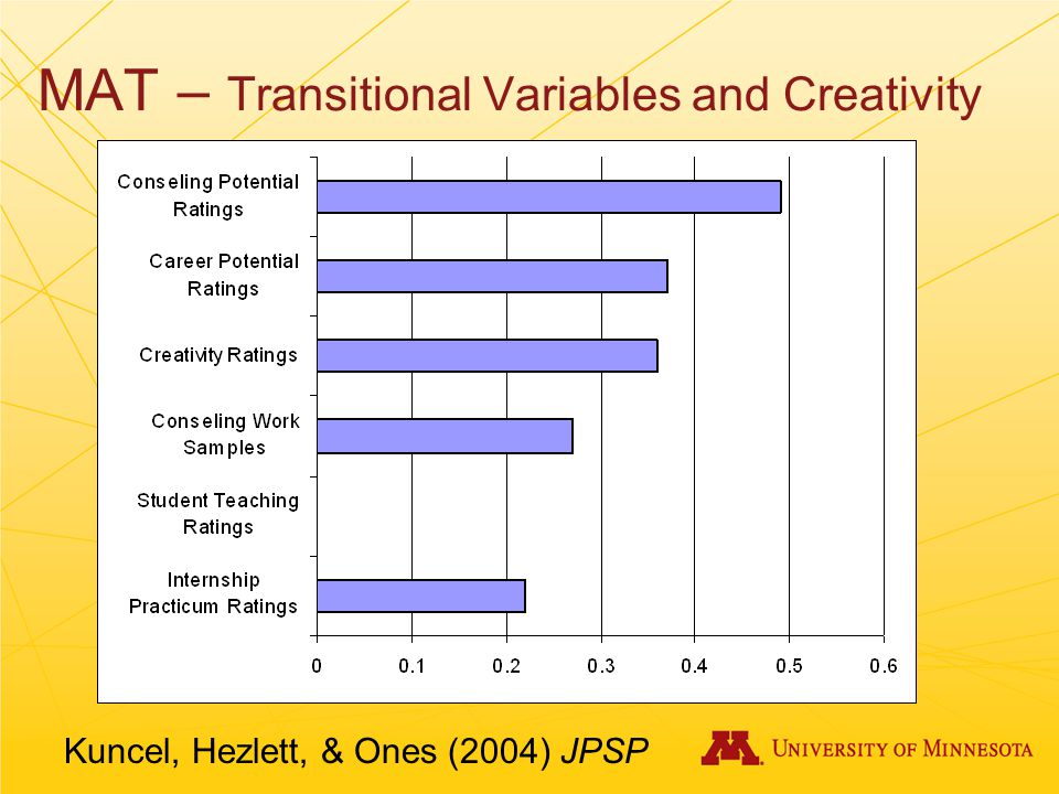 MAT – Transitional Variables and Creativity Kuncel, Hezlett, & Ones (2004) JPSP