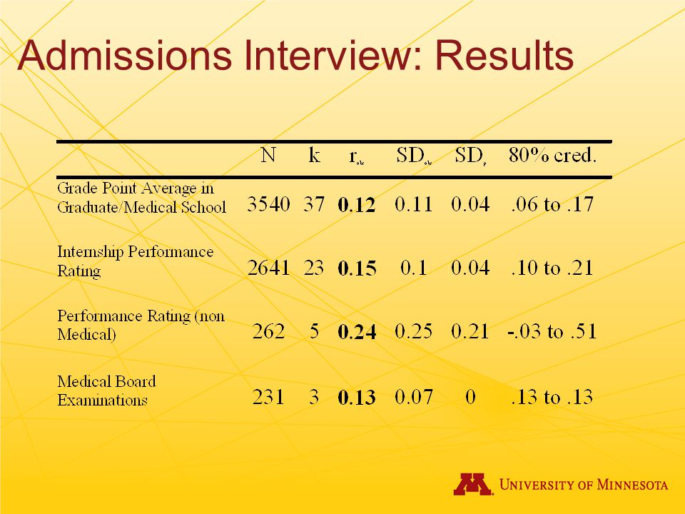 Admissions Interview: Results