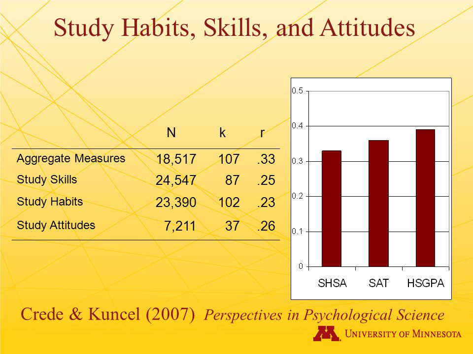 Study Habits, Skills, and Attitudes Crede & Kuncel (2007) Perspectives in Psychological Science Nkr Aggregate Measures 18,517107.33 Study Skills 24,54787.25 Study Habits 23,390102.23 Study Attitudes 7,21137.26