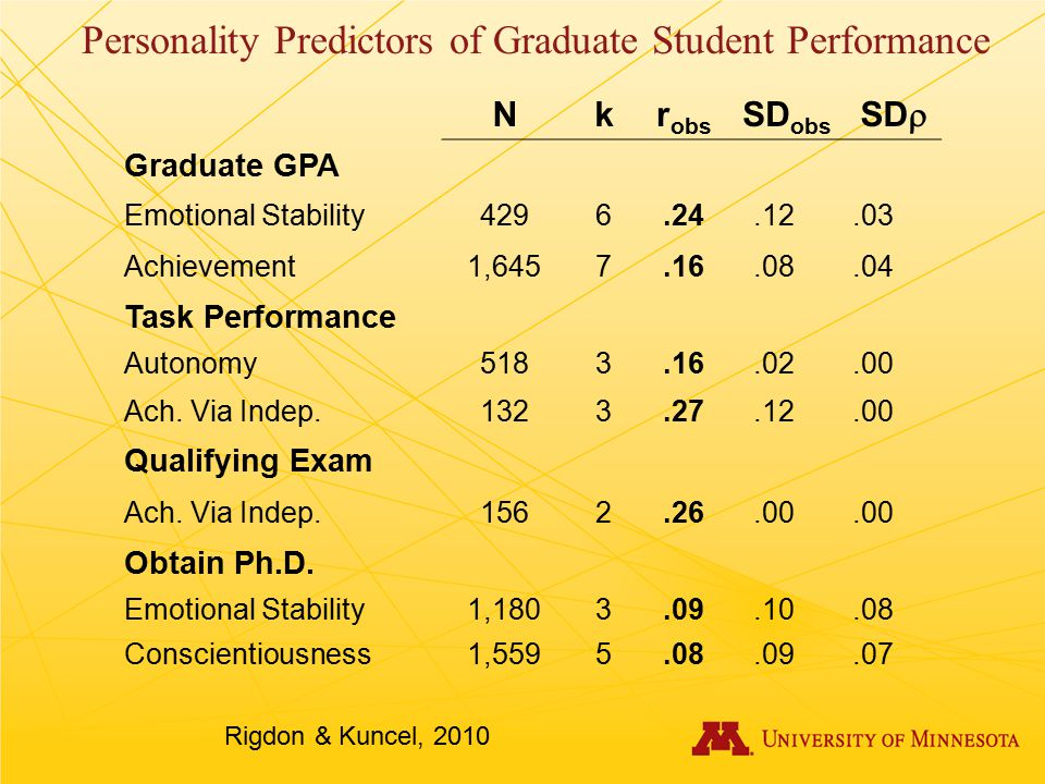 Personality Predictors of Graduate Student Performance Rigdon & Kuncel, 2010 Nkr obs SD obs SD  Graduate GPA Emotional Stability4296.24.12.03 Achievement1,6457.16.08.04 Task Performance Autonomy5183.16.02.00 Ach.