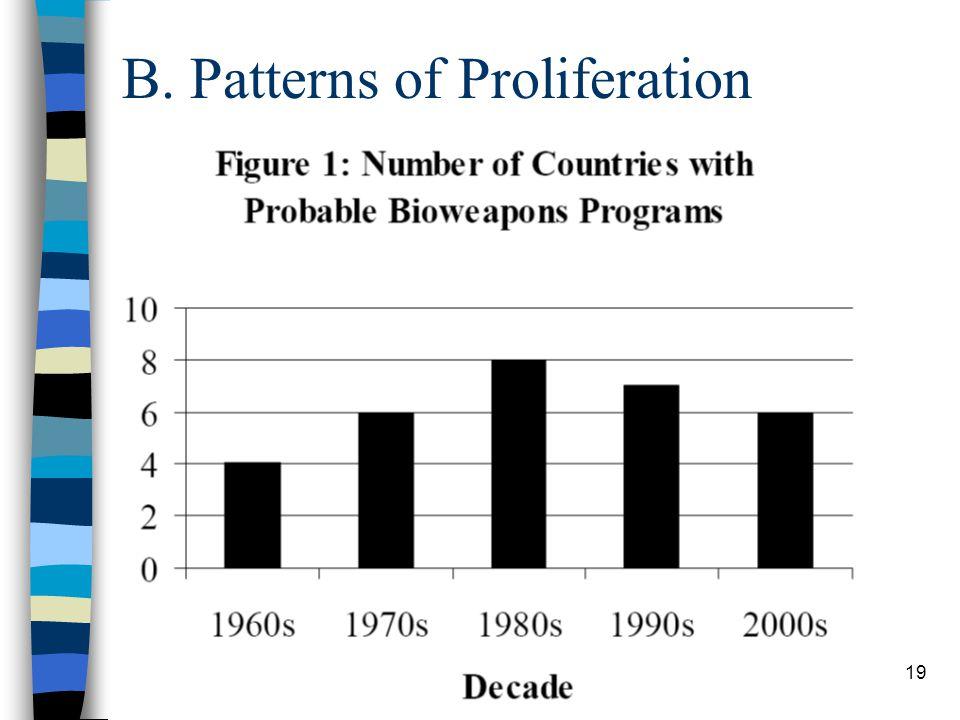 19 B. Patterns of Proliferation