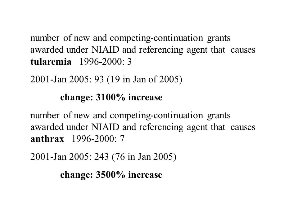 number of new and competing-continuation grants awarded under NIAID and referencing agent that causes plague 1996- 2000: 22 2001-Jan 2005: 129 (31 in Jan 2005) change: 590% increase number of new and competing-continuation grants awarded under NIAID and referencing agent that causes glanders 1996-2000: 1 2001-Jan 2005: 10 (3 in Jan 2005) change: 1000% increase