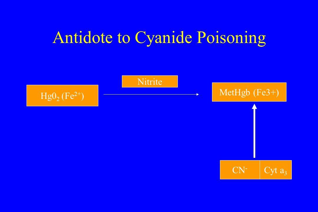 Antidote to Cyanide Poisoning Hg0 2 (Fe 2+ ) Nitrite MetHgb (Fe3+) CN - Cyt a 3
