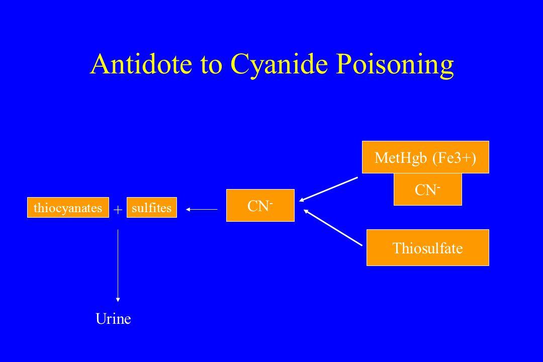 Antidote to Cyanide Poisoning MetHgb (Fe3+) CN - Thiosulfate CN - thiocyanatessulfites + Urine