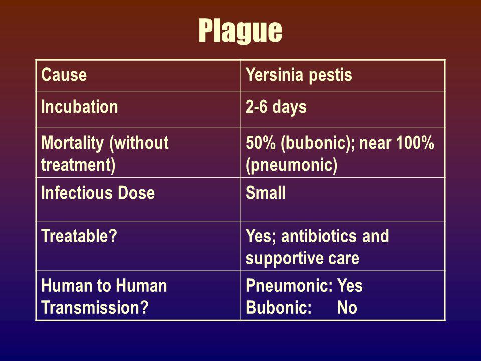 Plague (yersinia pestis)
