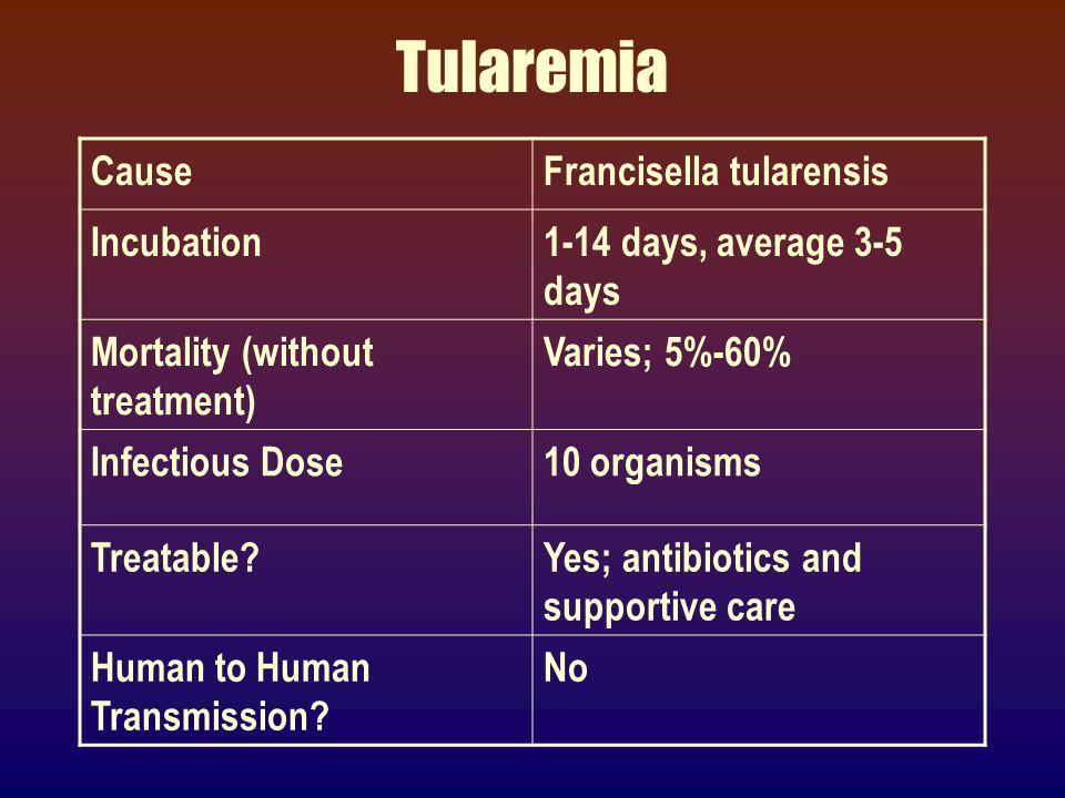 Tularemia (francisella tularensis)