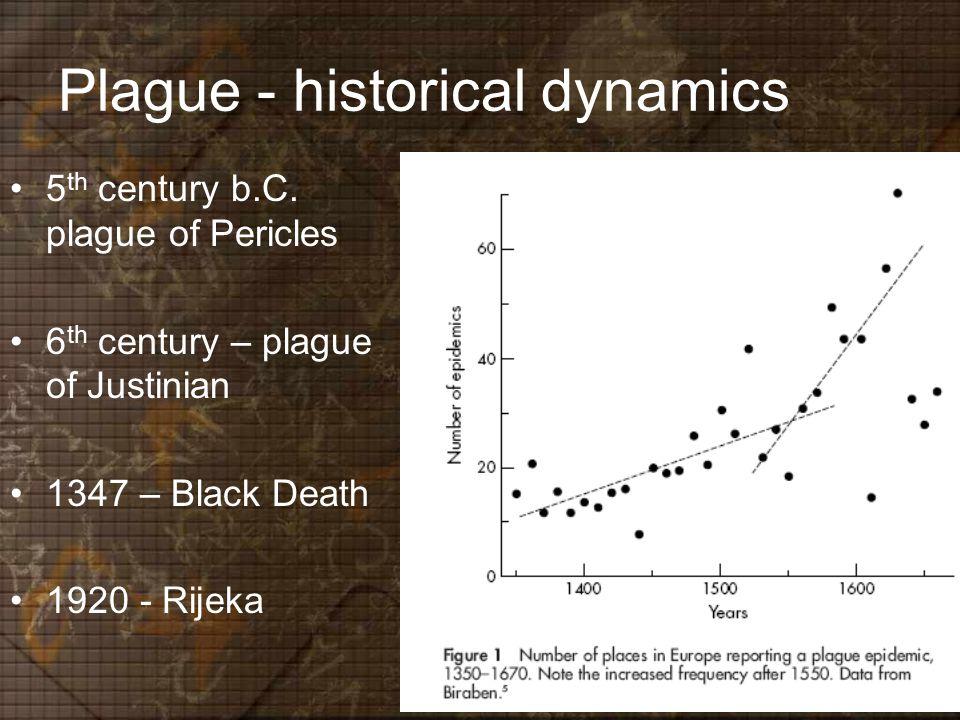 Plague - historical dynamics 5 th century b.C.