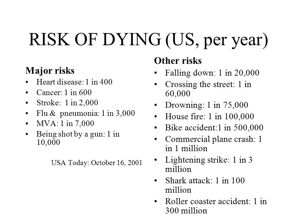 RISK OF DYING (US, per year) Major risks Heart disease: 1 in 400 Cancer: 1 in 600 Stroke: 1 in 2,000 Flu & pneumonia: 1 in 3,000 MVA: 1 in 7,000 Being shot by a gun: 1 in 10,000 USA Today: October 16, 2001 Other risks Falling down: 1 in 20,000 Crossing the street: 1 in 60,000 Drowning: 1 in 75,000 House fire: 1 in 100,000 Bike accident:1 in 500,000 Commercial plane crash: 1 in 1 million Lightening strike: 1 in 3 million Shark attack: 1 in 100 million Roller coaster accident: 1 in 300 million