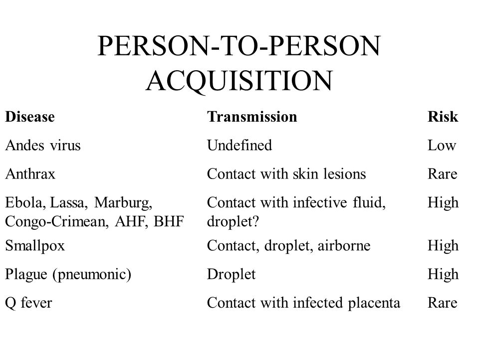 PERSON-TO-PERSON ACQUISITION DiseaseTransmissionRisk Andes virusUndefinedLow AnthraxContact with skin lesionsRare Ebola, Lassa, Marburg, Congo-Crimean, AHF, BHF Contact with infective fluid, droplet.
