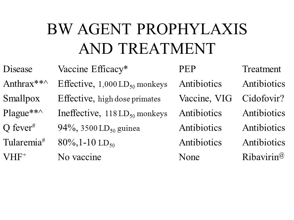 BW AGENT PROPHYLAXIS AND TREATMENT DiseaseVaccine Efficacy*PEPTreatment Anthrax**^Effective, 1,000 LD 50 monkeys Antibiotics SmallpoxEffective, high dose primates Vaccine, VIGCidofovir.