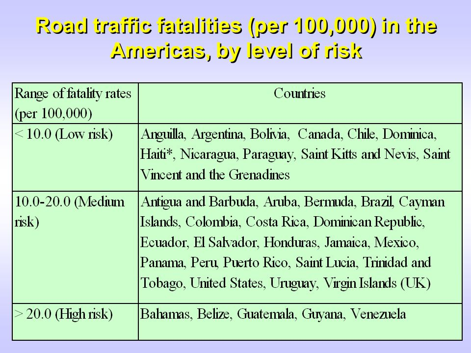 7 Fatality rates are notably higher in developing countries Fatalities per 10,000 Crashes 100015002000250030003500 3,181 Viet Nam 100015002000250030003500 1,786 Kenya 66 100015002000250030003500 U.S.