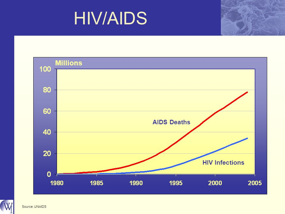 HIV/AIDS Source: UNAIDS Millions AIDS Deaths HIV Infections