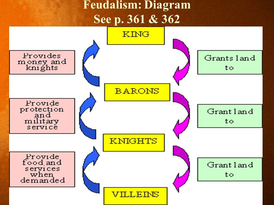 Feudalism: Diagram See p. 361 & 362