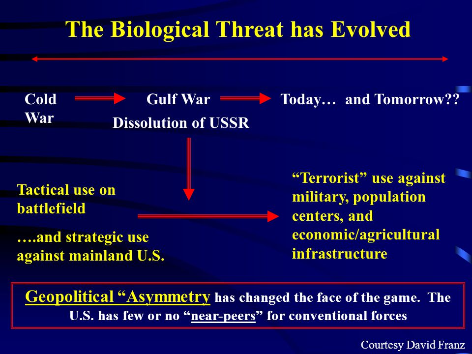 The Biological Threat has Evolved Cold War Gulf WarToday… and Tomorrow .