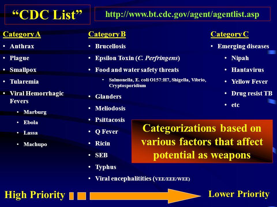 CDC List Category A Anthrax Plague Smallpox Tularemia Viral Hemorrhagic Fevers Marburg Ebola Lassa Machupo Category B Brucellosis Epsilon Toxin (C.