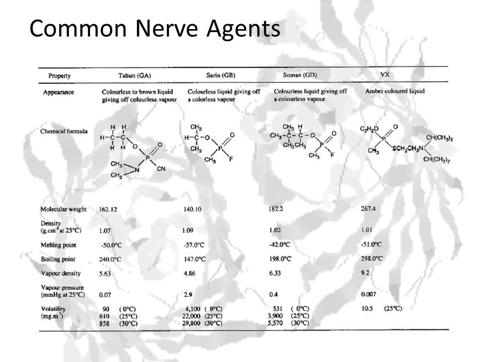 Common Nerve Agents