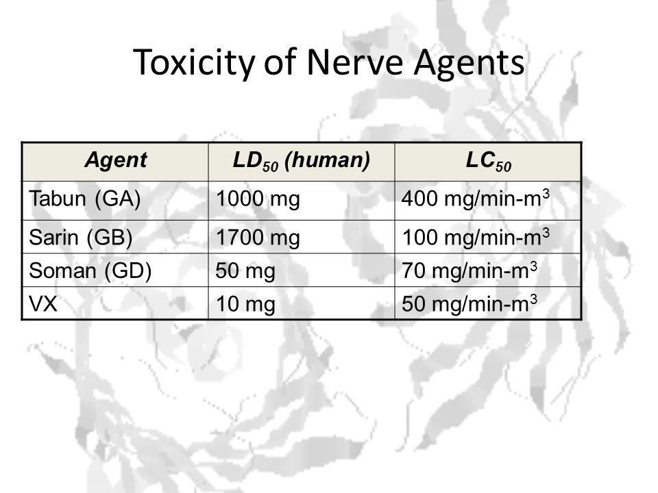 Toxicity of Nerve Agents AgentLD 50 (human)LC 50 Tabun (GA)1000 mg400 mg/min-m 3 Sarin (GB)1700 mg100 mg/min-m 3 Soman (GD)50 mg70 mg/min-m 3 VX10 mg50 mg/min-m 3