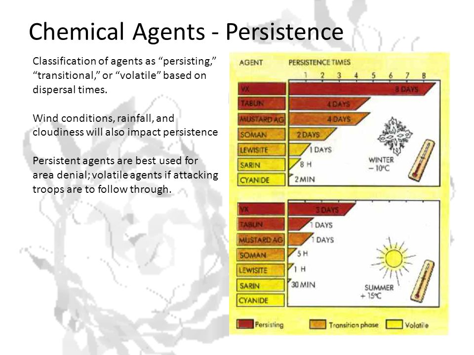 Chemical Agents - Persistence Classification of agents as persisting, transitional, or volatile based on dispersal times.