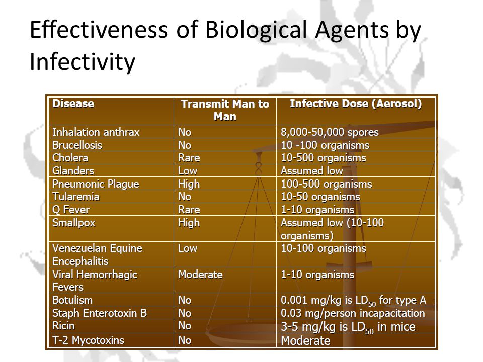 Effectiveness of Biological Agents by Infectivity