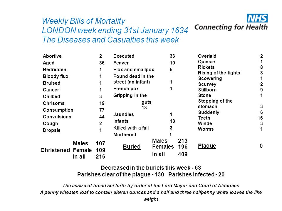Weekly Bills of Mortality LONDON week ending 31st January 1634 The Diseases and Casualties this week Overlaid2 Quinsie1 Rickets8 Rising of the lights8 Scowering1 Scurvey2 Stillborn9 Stone1 Stopping of the stomach3 Suddenly6 Teeth16 Winde3 Worms1 Males 107 ChristenedFemale109 In all216 Males213 BuriedFemales196 In all 409 Plague0 Decreased in the buriels this week - 63 Parishes clear of the plague - 130 Parishes infected - 20 Abortive2 Aged36 Bedridden1 Bloody flux1 Bruised1 Cancer1 Chilbed3 Chrisoms19 Consumption77 Convulsions44 Cough2 Dropsie1 Executed33 Feaver10 Flox and smallpox5 Found dead in the street (an infant)1 French pox1 Gripping in the guts 13 Jaundies1 Infants18 Killed with a fall3 Murthered 1 The assize of bread set forth by order of the Lord Mayor and Court of Aldermen A penny wheaten loaf to contain eleven ounces and a half and three halfpenny white loaves the like weight