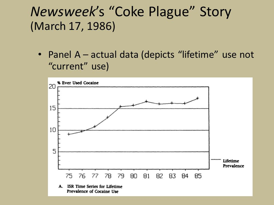 Panel A – actual data (depicts lifetime use not current use) Newsweek's Coke Plague Story (March 17, 1986)