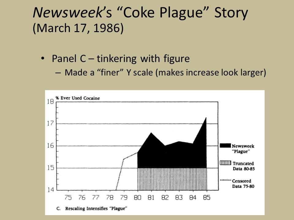 Panel C – tinkering with figure – Made a finer Y scale (makes increase look larger) Newsweek's Coke Plague Story (March 17, 1986)