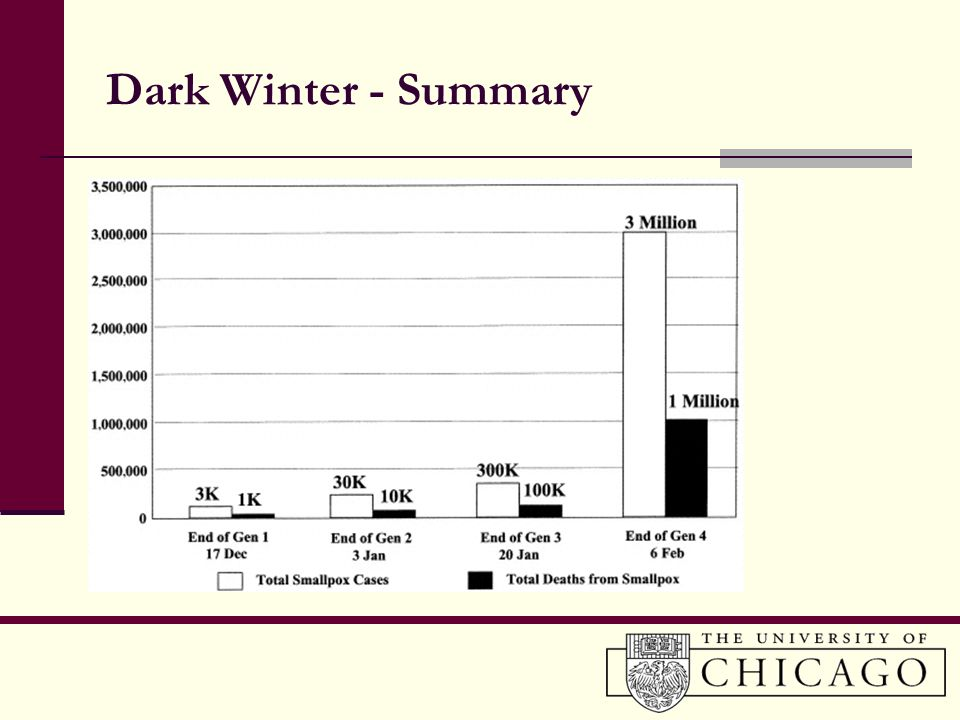 Dark Winter - Summary