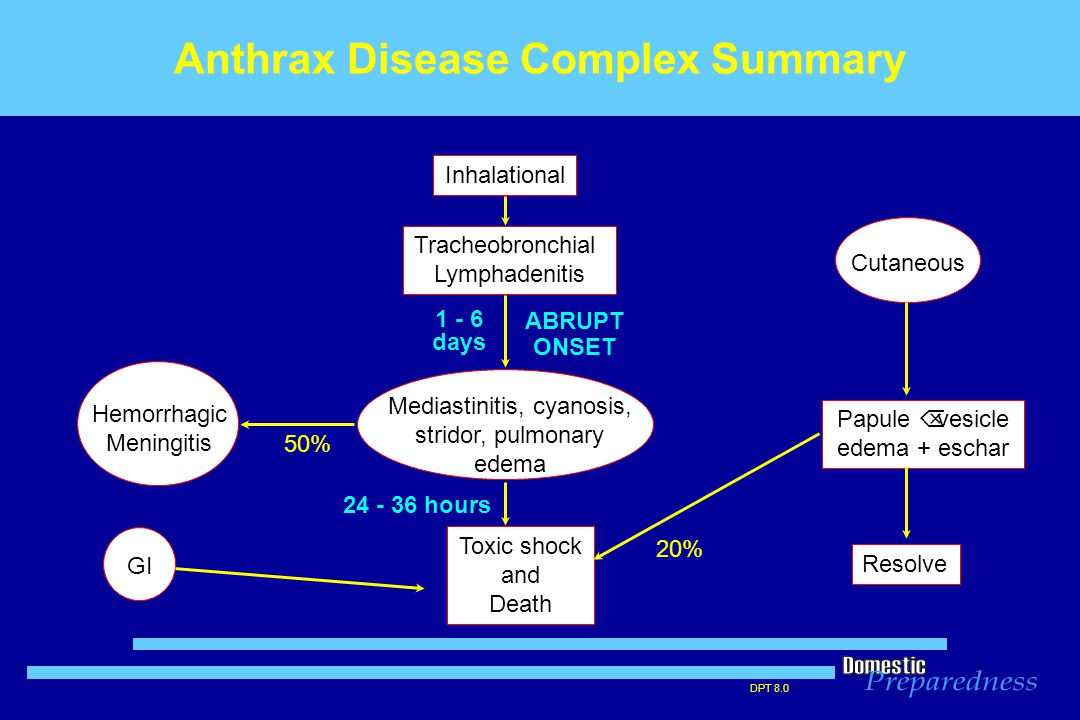 DPT 8.0 Anthrax Disease Complex Summary GI Papule Õ vesicle edema + eschar Resolve Toxic shock and Death Hemorrhagic Meningitis Cutaneous Inhalational