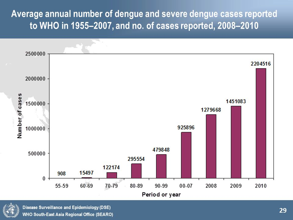29 Disease Surveillance and Epidemiology (DSE) WHO South-East Asia Regional Office (SEARO) Average annual number of dengue and severe dengue cases rep