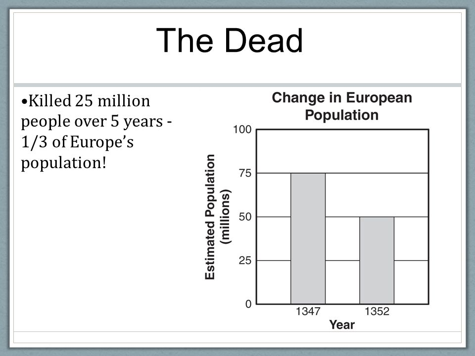 The Dead Killed 25 million people over 5 years - 1/3 of Europe's population!