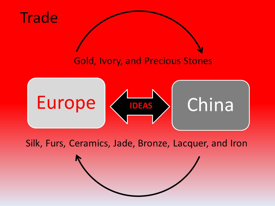 Trade EuropeChina Gold, Ivory, and Precious Stones Silk, Furs, Ceramics, Jade, Bronze, Lacquer, and Iron IDEAS