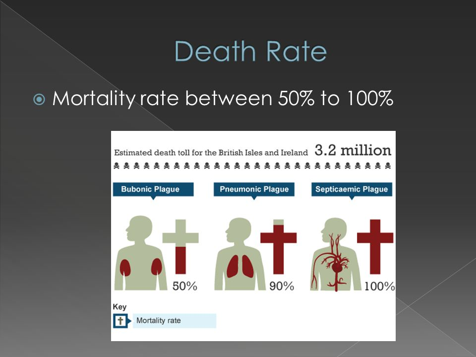  Mortality rate between 50% to 100%