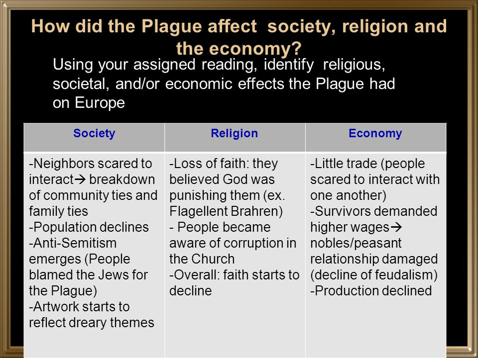 How did the Plague affect society, religion and the economy.