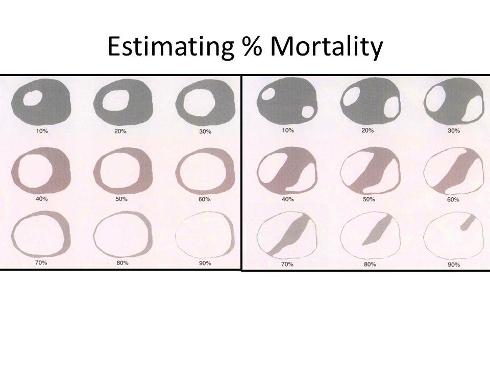 Estimating % Mortality
