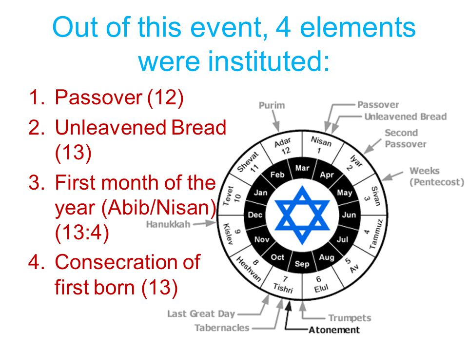 Out of this event, 4 elements were instituted: 1.Passover (12) 2.Unleavened Bread (13) 3.First month of the year (Abib/Nisan) (13:4) 4.Consecration of first born (13)