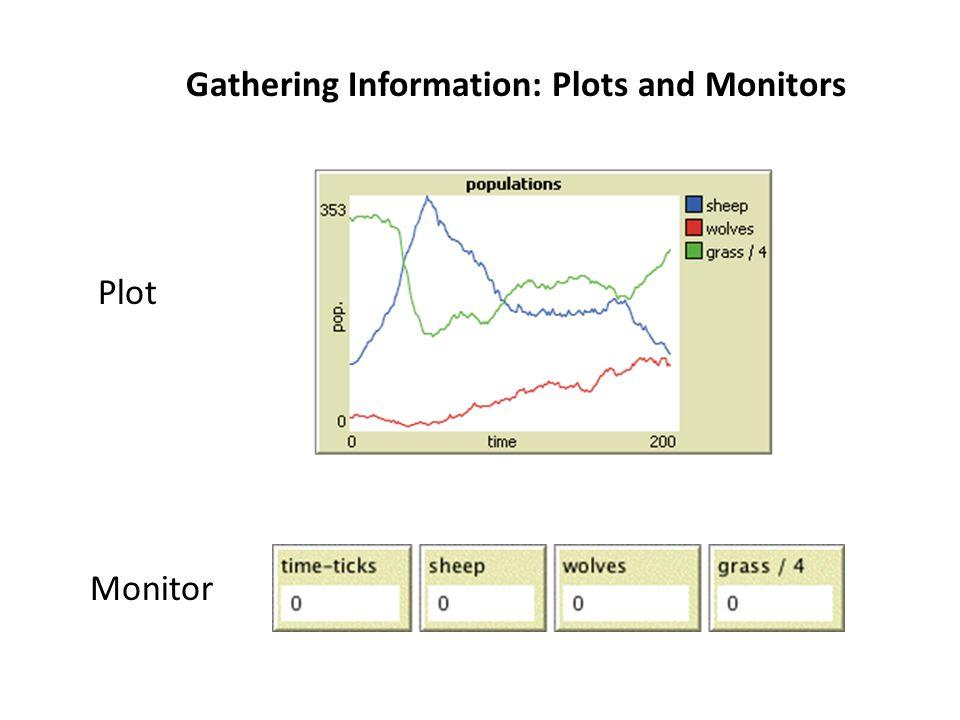 Gathering Information: Plots and Monitors Plot Monitor