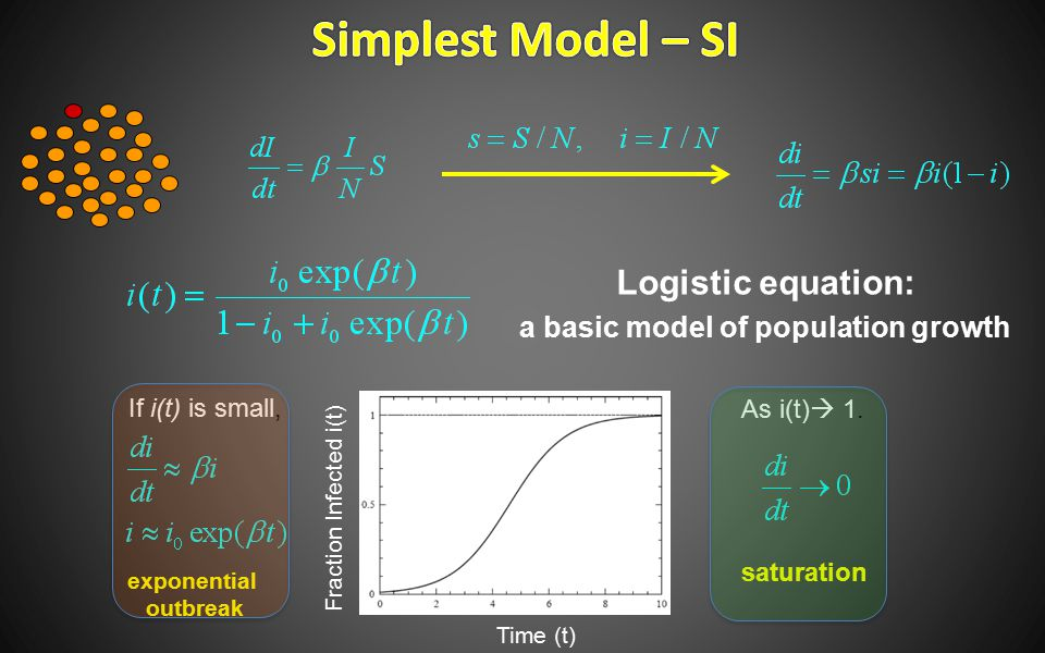 Logistic equation: a basic model of population growth If i(t) is small, exponential outbreak As i(t)  1. saturation Time (t) Fraction Infected i(t)