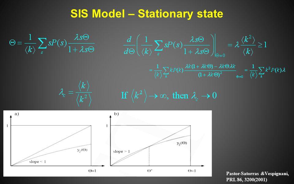 SIS Model – Stationary state Pastor-Satorras &Vespignani, PRL 86, 3200(2001)