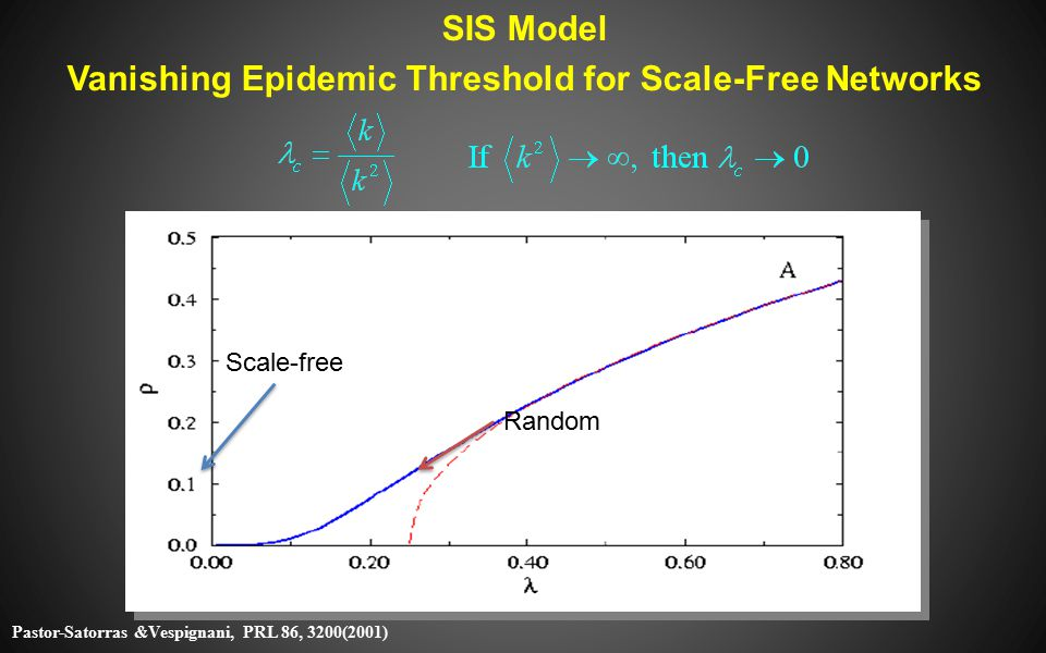 SIS Model Vanishing Epidemic Threshold for Scale-Free Networks Scale-free Random Pastor-Satorras &Vespignani, PRL 86, 3200(2001)