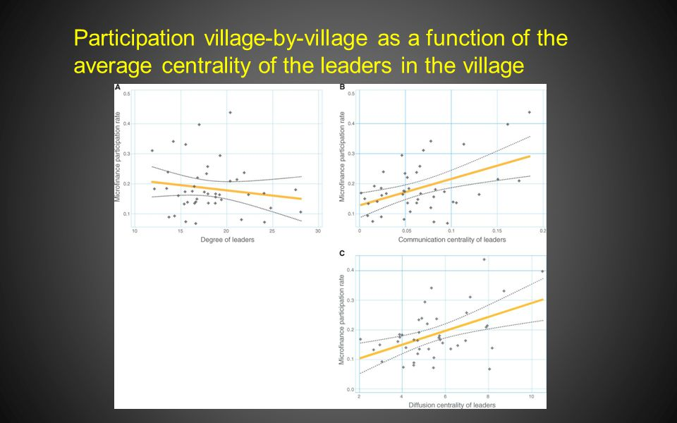 Participation village-by-village as a function of the average centrality of the leaders in the village
