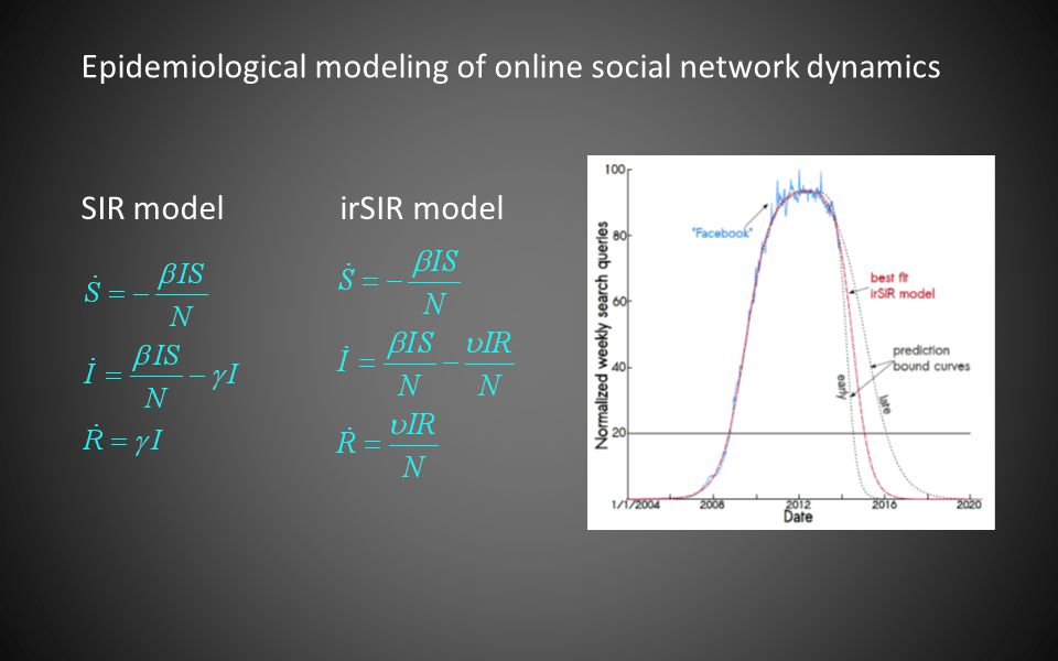 Epidemiological modeling of online social network dynamics SIR modelirSIR model