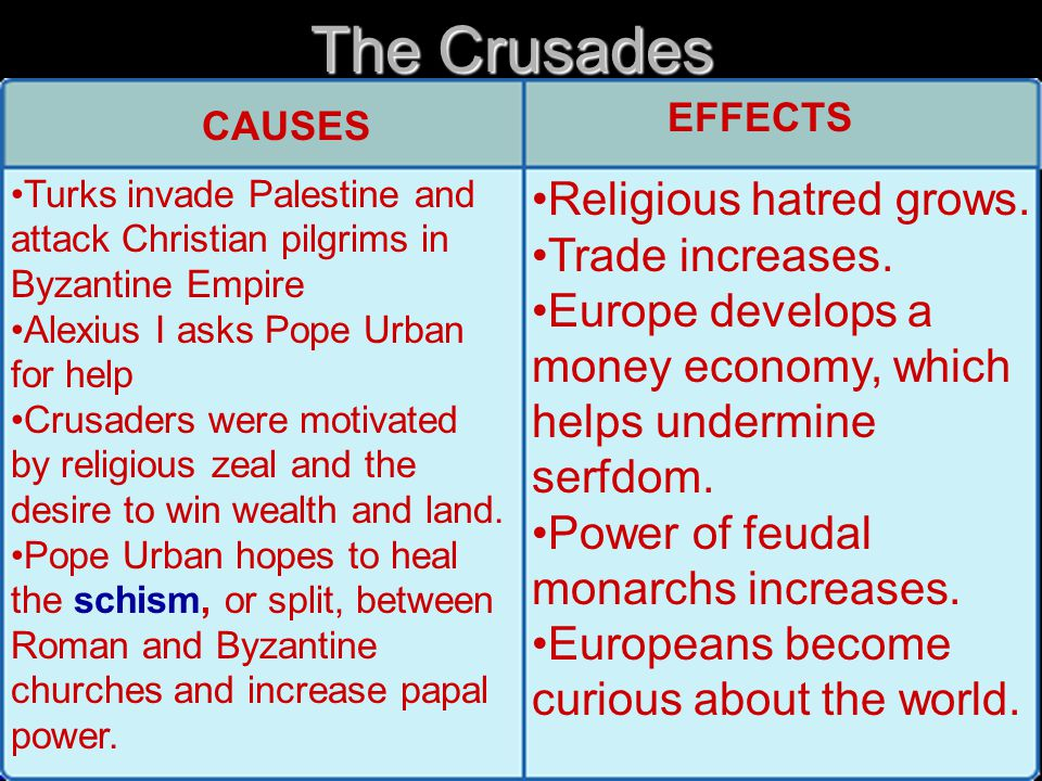 Crusades 1096-1204