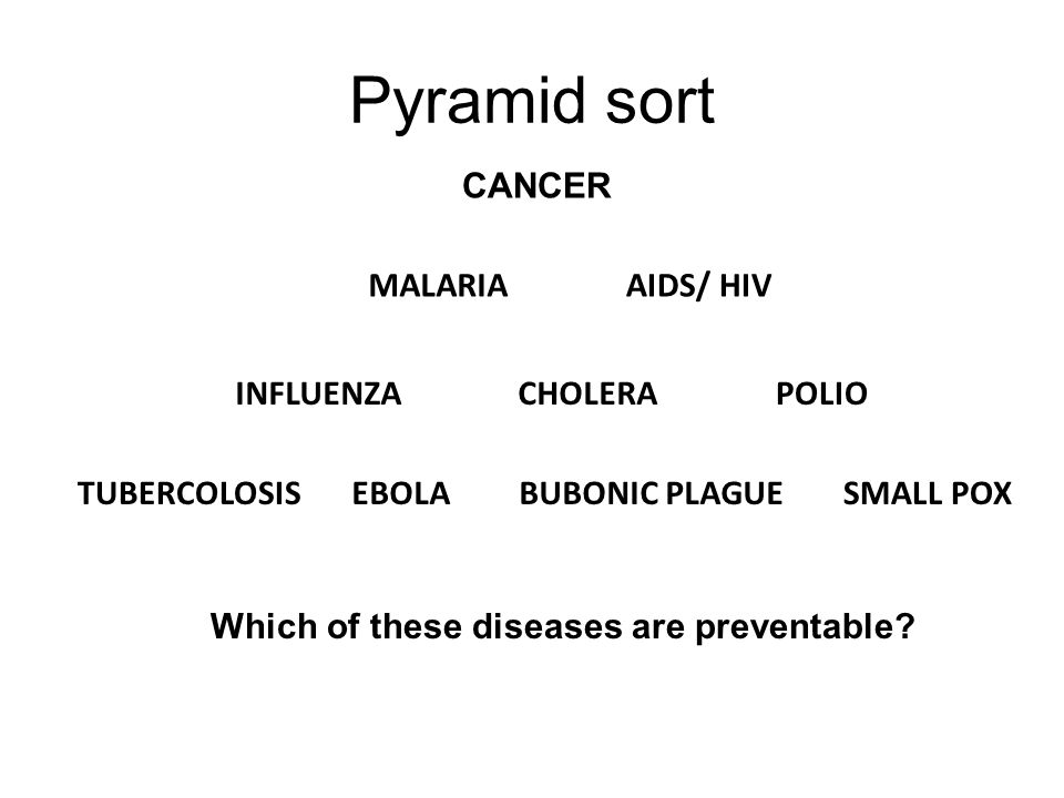 Pyramid sort CANCER AIDS/ HIV BUBONIC PLAGUE MALARIA CHOLERAPOLIOINFLUENZA SMALL POXEBOLATUBERCOLOSIS Which of these diseases are preventable?