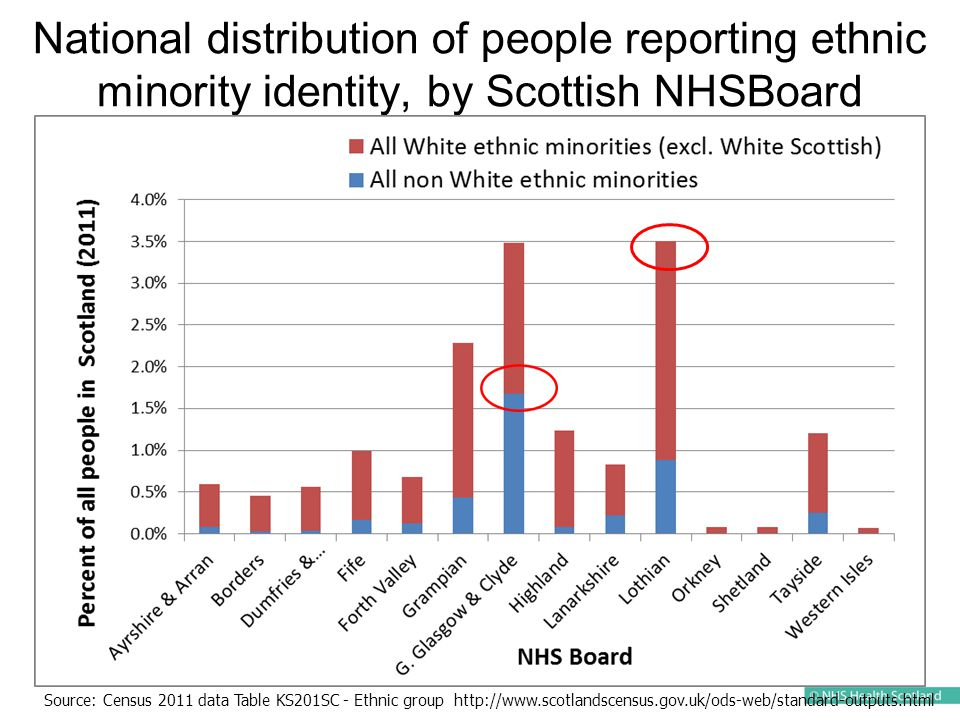 National distribution of people reporting ethnic minority identity, by Scottish NHSBoard Source: Census 2011 data Table KS201SC - Ethnic group http://www.scotlandscensus.gov.uk/ods-web/standard-outputs.html
