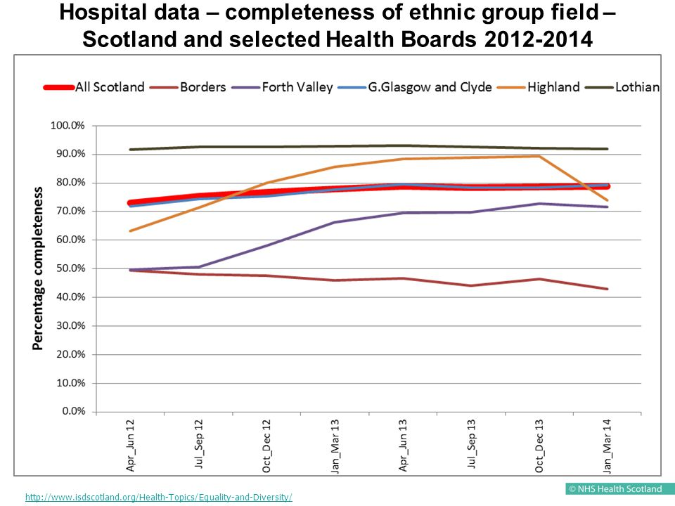 Hospital data – completeness of ethnic group field – Scotland and selected Health Boards 2012-2014 http://www.isdscotland.org/Health-Topics/Equality-and-Diversity/